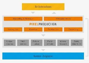 externes marketing pixelproduction
